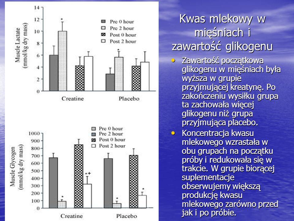 Kwas mlekowy w mięśniach i zawartość glikogenu Zawartość początkowa glikogenu w mięśniach była wyższa w grupie przyjmującej kreatynę. Po zakończeniu w