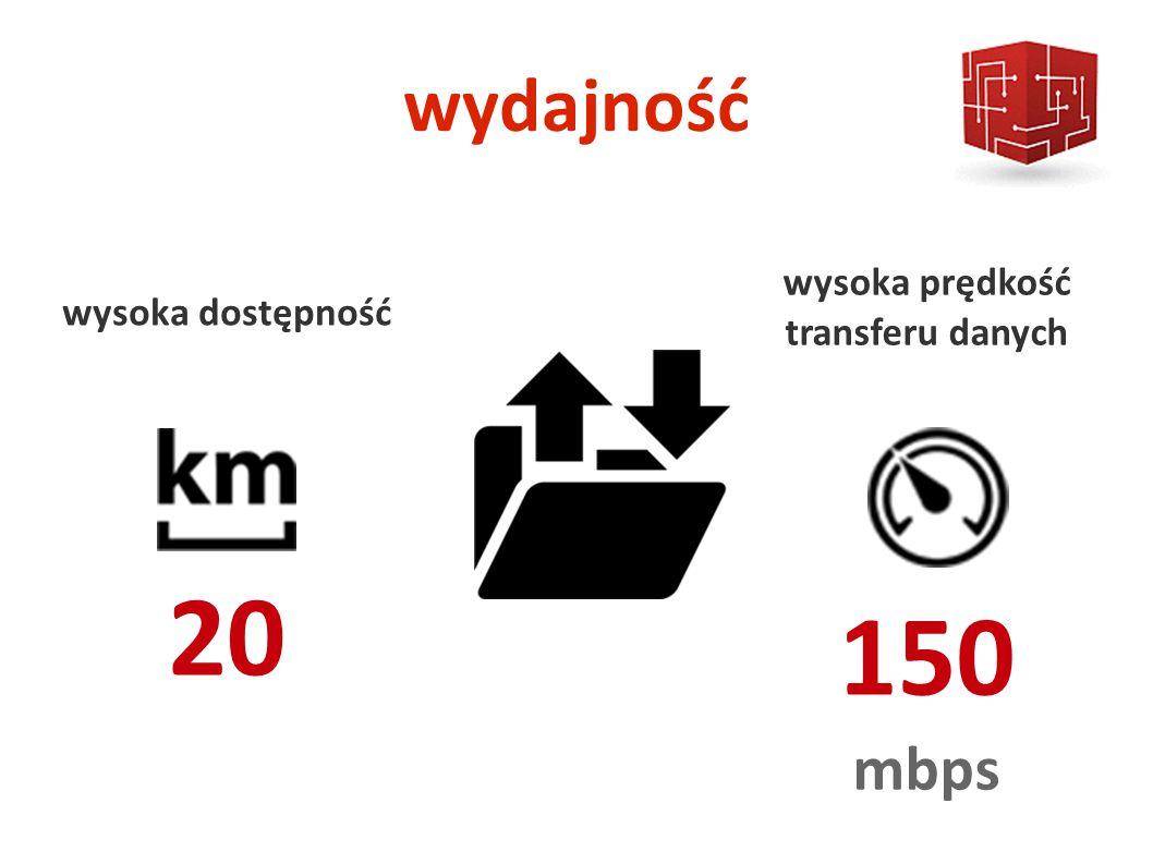 wydajność wysoka dostępność 20 wysoka prędkość transferu danych 150 mbps