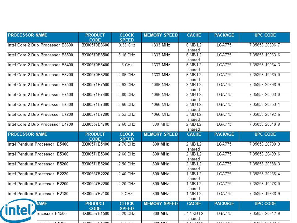 PROCESSOR NAMEPRODUCT CODĘ CLOCK SPEED MEMORY SPEEDCACHEPACKAGEUPC CODE Intel Core 2 Duo Processor E8600BX80570E86003.33 CHz1333 MHz6 MB L2 shared LGA