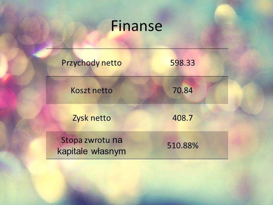 Finanse Przychody netto598.33 Koszt netto70.84 Zysk netto408.7 Stopa zwrotu na kapitale własnym 510.88%