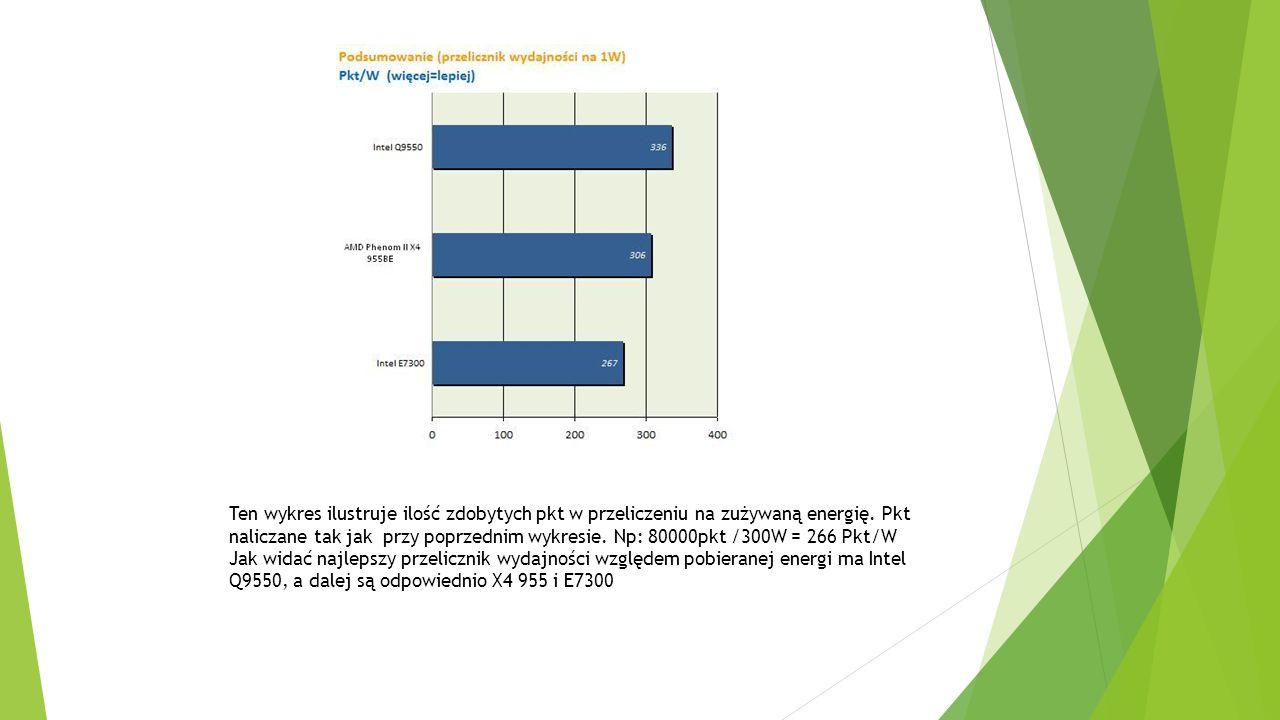 Ten wykres ilustruje ilość zdobytych pkt w przeliczeniu na zużywaną energię. Pkt naliczane tak jak przy poprzednim wykresie. Np: 80000pkt /300W = 266