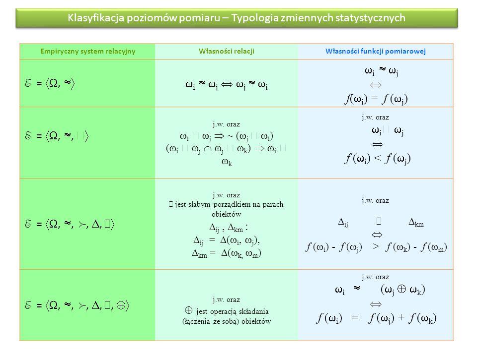 Klasyfikacja poziomów pomiaru – Typologia zmiennych statystycznych Empiryczny system relacyjnyWłasności relacjiWłasności funkcji pomiarowej E = , 