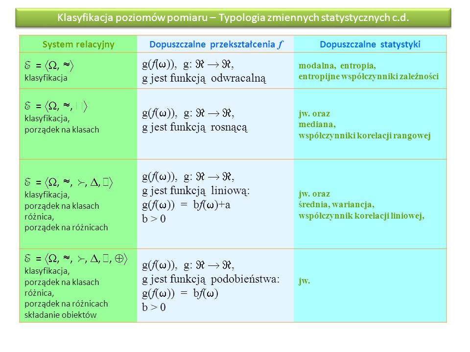 Klasyfikacja poziomów pomiaru – Typologia zmiennych statystycznych c.d. System relacyjnyDopuszczalne przekształcenia f Dopuszczalne statystyki E = ,
