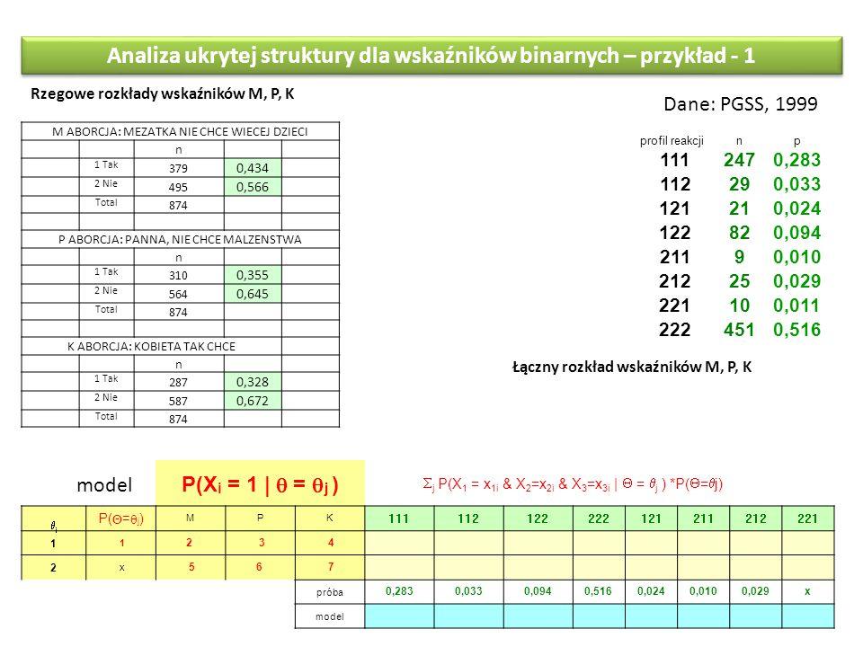 Analiza ukrytej struktury dla wskaźników binarnych – przykład - 1 Dane: PGSS, 1999 M ABORCJA: MEZATKA NIE CHCE WIECEJ DZIECI n 1 Tak 379 0,434 2 Nie 4