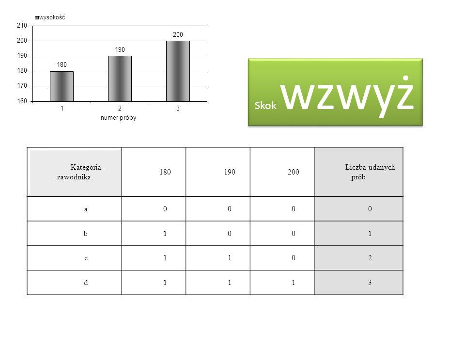 Skok wzwyż Kategoria zawodnika 180190200 Liczba udanych prób a0000 b1001 c1102 d1113