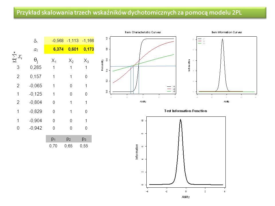 Przykład skalowania trzech wskaźników dychotomicznych za pomocą modelu 2PL  -0,568-1,113-1,166 aiai 6,3740,6010,173 jj X1X1 X2X2 X3X3 30,285 111