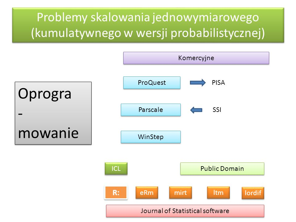 Oprogra - mowanie Komercyjne ProQuest PISA Parscale SSI WinStep Public Domain R: ICL eRm mirt ltm Journal of Statistical software lordif