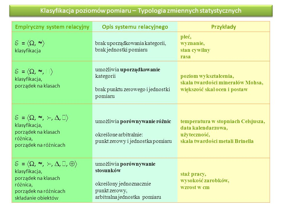 Klasyfikacja poziomów pomiaru – Typologia zmiennych statystycznych Empiryczny system relacyjnyOpis systemu relacyjnegoPrzykłady E = ,  klasyfikacj