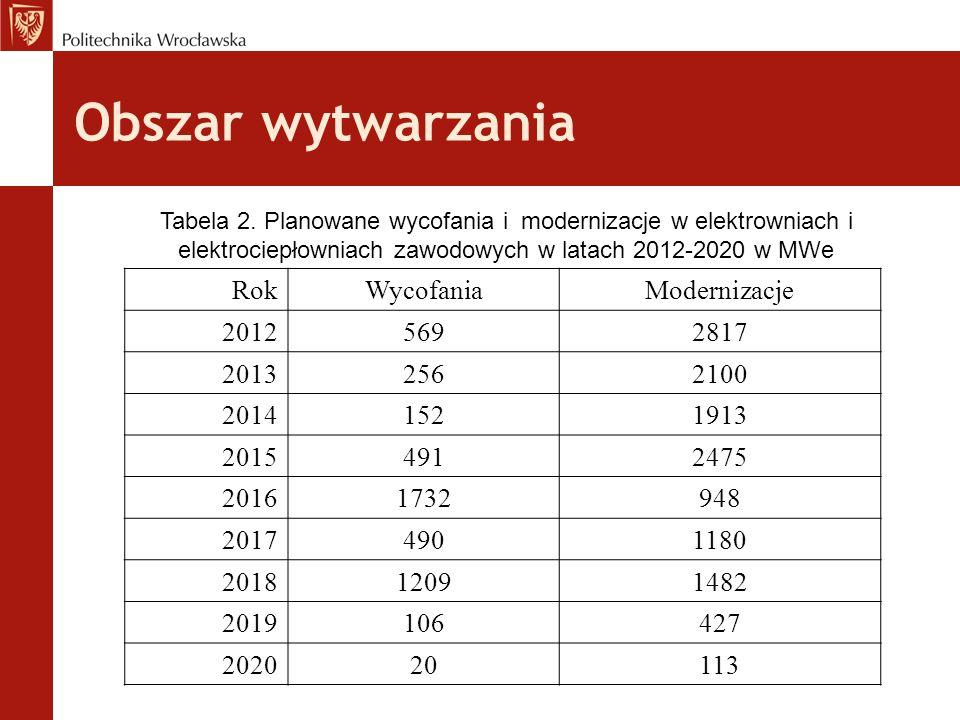 Obszar wytwarzania Tabela 2. Planowane wycofania i modernizacje w elektrowniach i elektrociepłowniach zawodowych w latach 2012-2020 w MWe RokWycofania