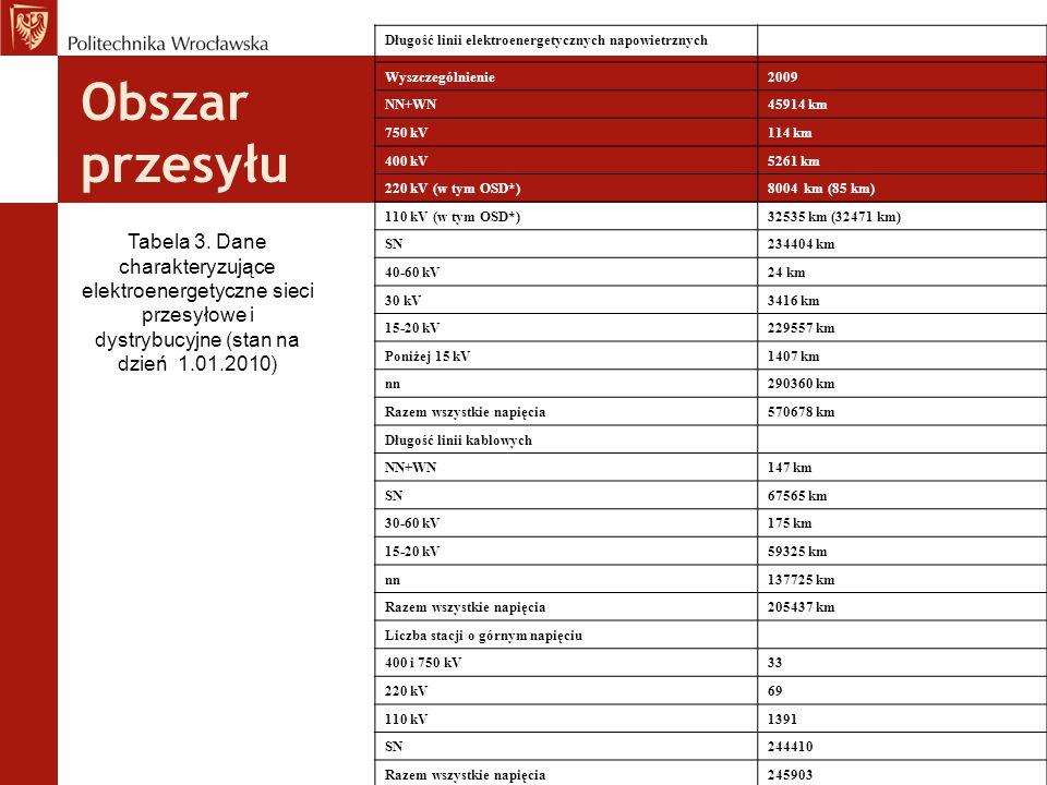 Obszar przesyłu Tabela 3. Dane charakteryzujące elektroenergetyczne sieci przesyłowe i dystrybucyjne (stan na dzień 1.01.2010) Długość linii elektroen