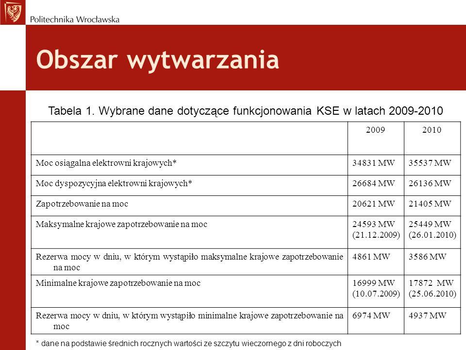 Obszar wytwarzania Tabela 1. Wybrane dane dotyczące funkcjonowania KSE w latach 2009-2010 20092010 Moc osiągalna elektrowni krajowych*34831 MW35537 MW