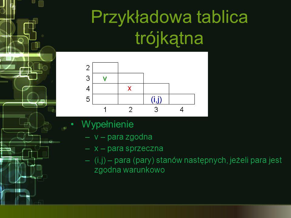 Przykładowa tablica trójkątna Wypełnienie –v – para zgodna –x – para sprzeczna –(i,j) – para (pary) stanów następnych, jeżeli para jest zgodna warunko