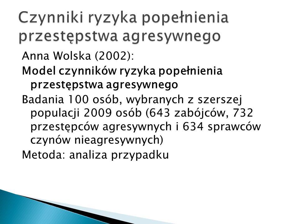 Anna Wolska (2002): Model czynników ryzyka popełnienia przestępstwa agresywnego Badania 100 osób, wybranych z szerszej populacji 2009 osób (643 zabójców, 732 przestępców agresywnych i 634 sprawców czynów nieagresywnych) Metoda: analiza przypadku
