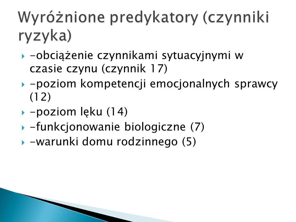  -obciążenie czynnikami sytuacyjnymi w czasie czynu (czynnik 17)  -poziom kompetencji emocjonalnych sprawcy (12)  -poziom lęku (14)  -funkcjonowanie biologiczne (7)  -warunki domu rodzinnego (5)