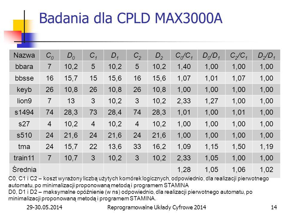 29-30.05.2014Reprogramowalne Układy Cyfrowe 201414 Badania dla CPLD MAX3000A NazwaC0C0 D0D0 C1C1 D1D1 C2C2 D2D2 C 0 /C 1 D 0 /D 1 C 2 /C 1 D 2 /D 1 bbara710,25 5 1,401,00 bbsse1615,71515,61615,61,071,011,071,00 keyb2610,82610,82610,81,00 lion9713310,23 2,331,271,00 s14947428,37328,47428,31,011,001,011,00 s27410,24 4 1,00 s5102421,62421,62421,61,00 tma2415,72213,63316,21,091,151,501,19 train11710,7310,23 2,331,051,00 Średnia1,281,051,061,02 C0, C1 i C2 – koszt wyrażony liczbą użytych komórek logicznych, odpowiednio, dla realizacji pierwotnego automatu, po minimalizacji proponowaną metodą i programem STAMINA D0, D1 i D2 – maksymalne opóźnienie (w ns) odpowiednio, dla realizacji pierwotnego automatu, po minimalizacji proponowaną metodą i programem STAMINA.