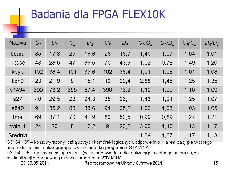 29-30.05.2014Reprogramowalne Układy Cyfrowe 201415 Badania dla FPGA FLEX10K NazwaC3C3 D3D3 C4C4 D4D4 C5C5 D5D5 C 3 /C 4 D 3 /D 4 C 5 /C 4 D 5 /D 4 bbara3517,82516,62616,71,401,071,041,01 bbsse4828,64736,67043,91,020,781,491,20 keyb10238,410135,610238,41,011,081,011,08 lion92321,9815,11020,42,881,451,251,35 s149439073,235567,439073,21,101,091,101,09 s274029,52824,33526,11,431,211,251,07 s5109135,28833,69135,21,031,051,031,05 tma6937,17041,98950,50,990,891,271,21 train112420817,2920,23,001,161,131,17 Średnia1,391,071,171,13 C3, C4 i C5 – koszt wyrażony liczbą użytych komórek logicznych, odpowiednio, dla realizacji pierwotnego automatu, po minimalizacji proponowaną metodą i programem STAMINA D3, D4 i D5 – maksymalne opóźnienie (w ns) odpowiednio, dla realizacji pierwotnego automatu, po minimalizacji proponowaną metodą i programem STAMINA.