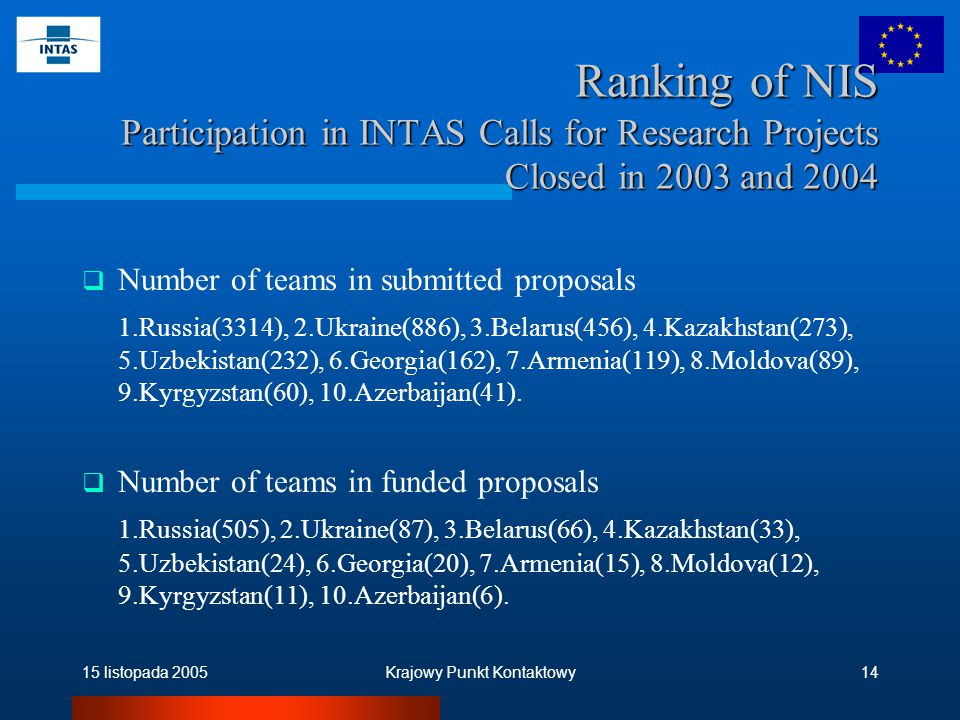 15 listopada 2005Krajowy Punkt Kontaktowy14 Ranking of NIS Participation in INTAS Calls for Research Projects Closed in 2003 and 2004  Number of teams in submitted proposals 1.Russia(3314), 2.Ukraine(886), 3.Belarus(456), 4.Kazakhstan(273), 5.Uzbekistan(232), 6.Georgia(162), 7.Armenia(119), 8.Moldova(89), 9.Kyrgyzstan(60), 10.Azerbaijan(41).