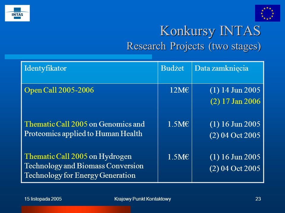 15 listopada 2005Krajowy Punkt Kontaktowy23 Konkursy INTAS Research Projects (two stages) Identyfikator BudżetData zamknięcia Open Call 2005-2006 Thematic Call 2005 on Genomics and Proteomics applied to Human Health Thematic Call 2005 on Hydrogen Technology and Biomass Conversion Technology for Energy Generation 12M€ 1.5M€ (1) 14 Jun 2005 (2) 17 Jan 2006 (1) 16 Jun 2005 (2) 04 Oct 2005 (1) 16 Jun 2005 (2) 04 Oct 2005