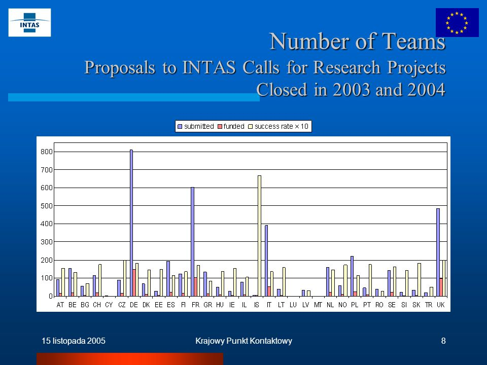 15 listopada 2005Krajowy Punkt Kontaktowy9 Number of Coordinators Proposals to INTAS Calls for Research Projects Closed in 2003 and 2004