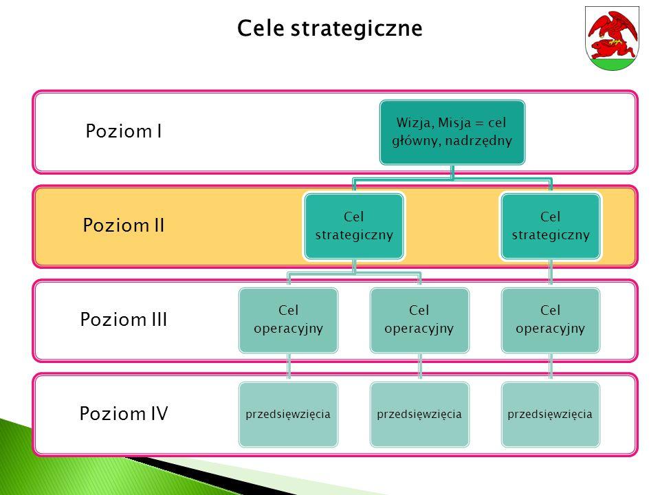 Cele strategiczne Poziom IV Poziom III Poziom II Poziom I Wizja, Misja = cel główny, nadrzędny Cel strategiczny Cel operacyjny przedsięwzięcia Cel ope