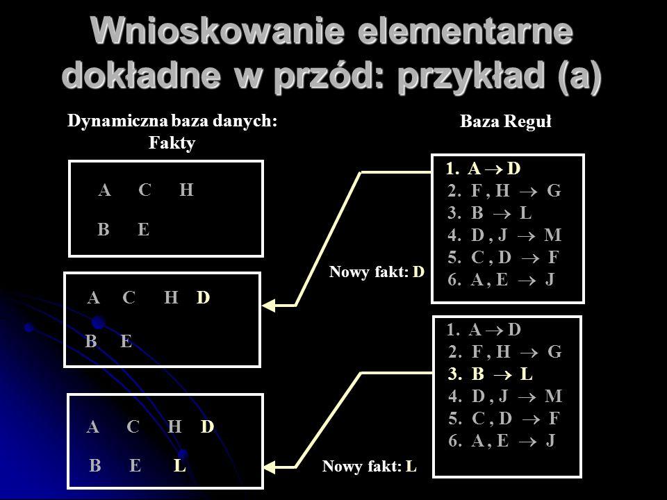 A C H D B E L Wnioskowanie elementarne dokładne w przód: przykład (a) A C H D B E Nowy fakt: D Nowy fakt: L 1. A  D 2. F, H  G 3. B  L 4. D, J  M
