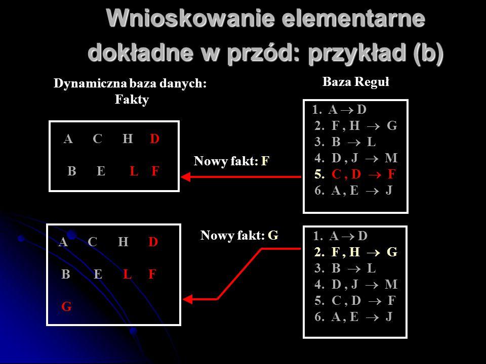Wnioskowanie elementarne dokładne w przód: przykład (b) A C H D B E L F 1. A  D 2. F, H  G 3. B  L 4. D, J  M 5. C, D  F 6. A, E  J 1. A  D 2.