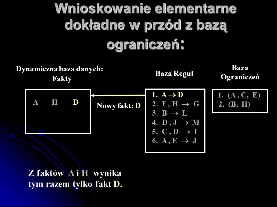 Wnioskowanie elementarne dokładne w przód z bazą ograniczeń : Baza Reguł 1. A  D 2. F, H  G 3. B  L 4. D, J  M 5. C, D  F 6. A, E  J Nowy fakt: