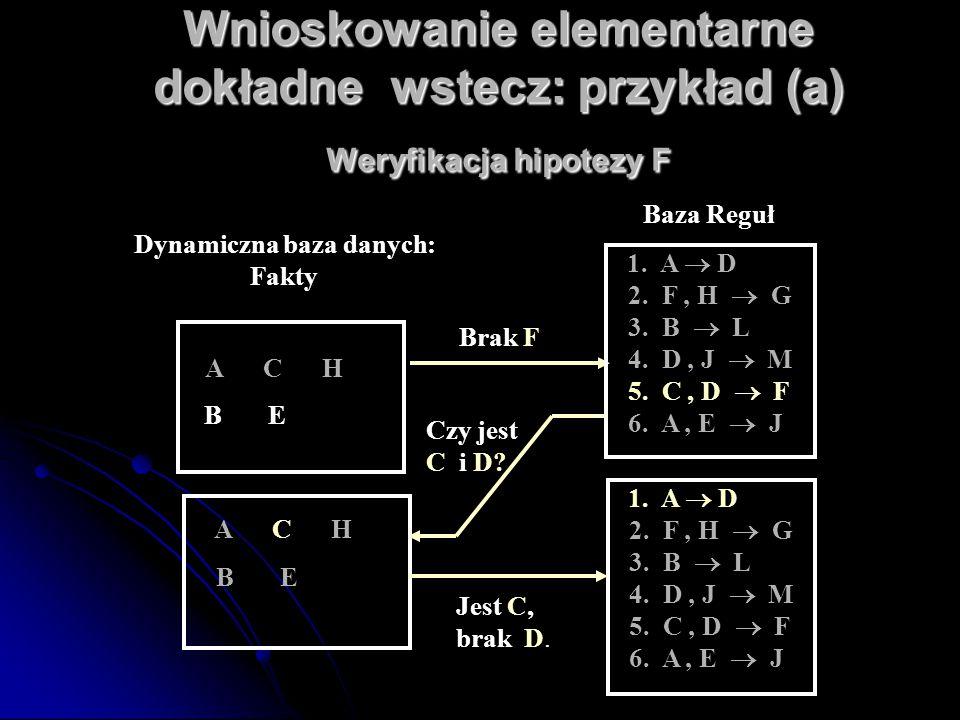 Wnioskowanie elementarne dokładne wstecz: przykład (a) Weryfikacja hipotezy F B E A C H 1. A  D 2. F, H  G 3. B  L 4. D, J  M 5. C, D  F 6. A, E