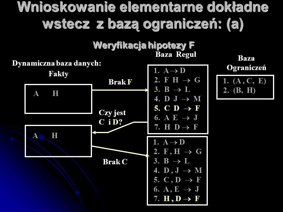 Wnioskowanie elementarne dokładne wstecz z bazą ograniczeń: (a) Weryfikacja hipotezy F A H Dynamiczna baza danych: Fakty 1. A  D 2. F, H  G 3. B  L