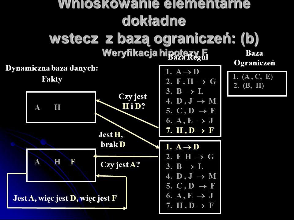 Wnioskowanie elementarne dokładne wstecz z bazą ograniczeń: (b) Weryfikacja hipotezy F Baza Reguł 1. A  D 2. F, H  G 3. B  L 4. D, J  M 5. C, D 