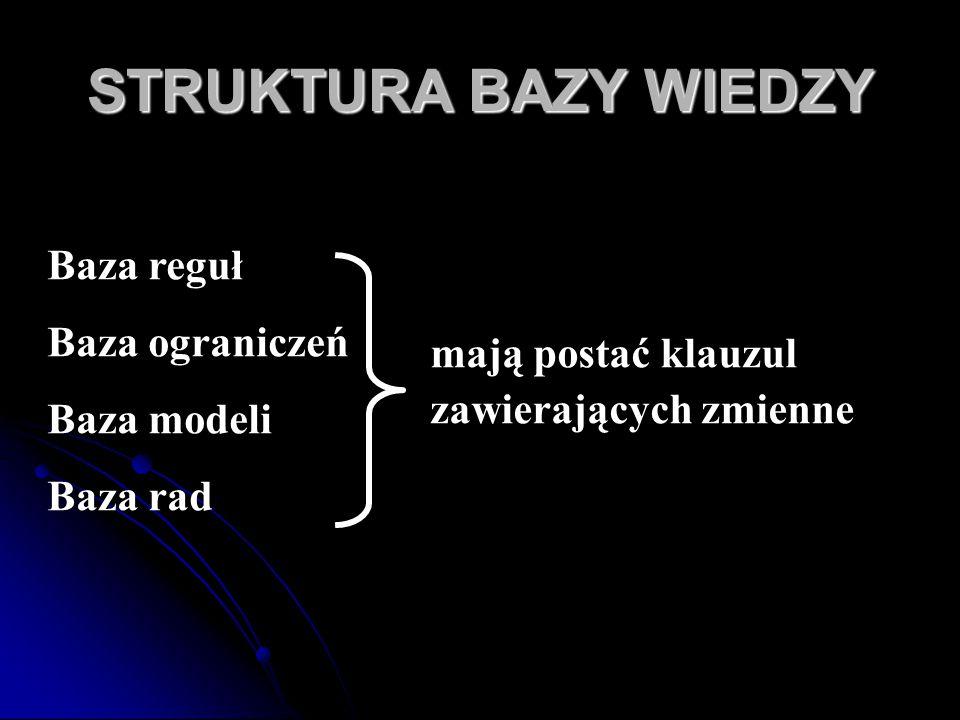 STRUKTURA BAZY WIEDZY Baza reguł Baza ograniczeń Baza modeli Baza rad mają postać klauzul zawierających zmienne