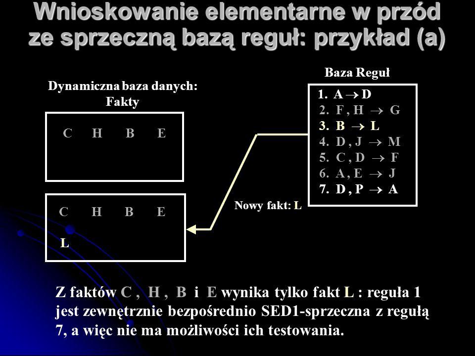 Wnioskowanie elementarne w przód ze sprzeczną bazą reguł: przykład (a) C H B E L Nowy fakt: L C H B E Dynamiczna baza danych: Fakty 1. A  D 2. F, H 