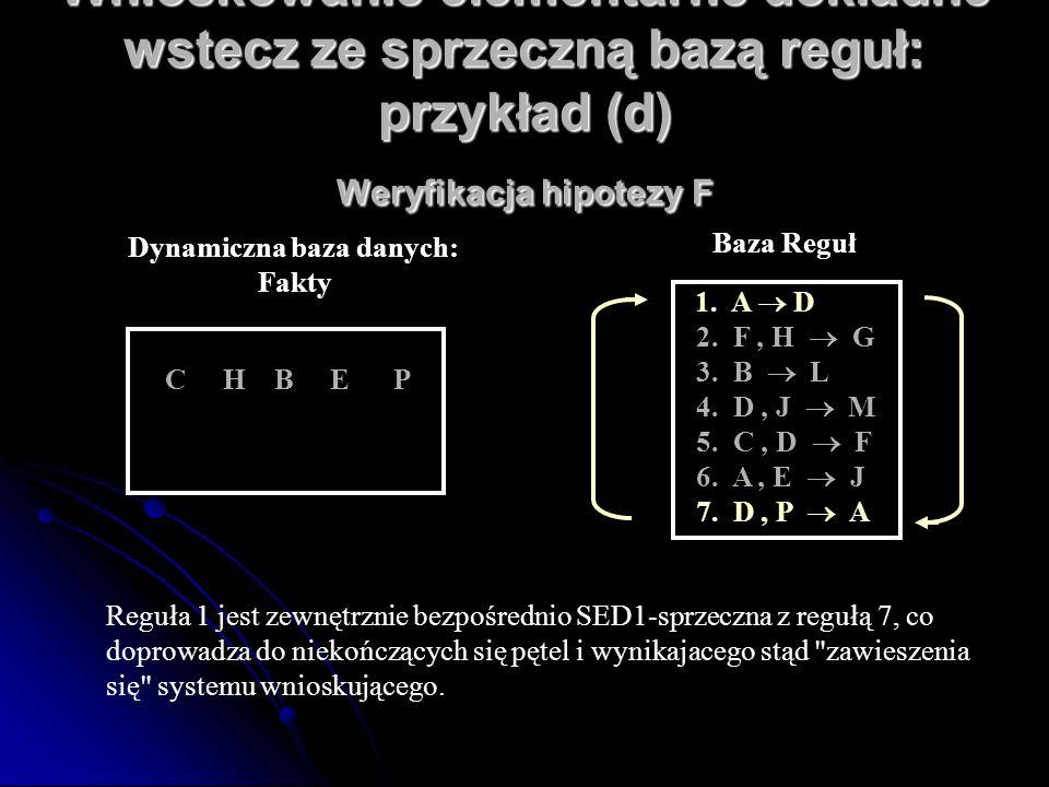 Wnioskowanie elementarne dokładne wstecz ze sprzeczną bazą reguł: przykład (d) Weryfikacja hipotezy F C H B E P Dynamiczna baza danych: Fakty 1. A  D