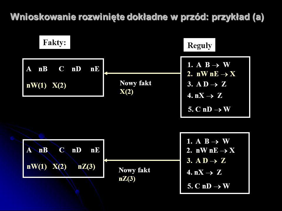 Wnioskowanie rozwinięte dokładne w przód: przykład (a) A nB C nD nE nW(1) X(2) nZ(3) 1. A B  W 2. nW nE  X 3. A D  Z 4. nX  Z 5. C nD  W Re