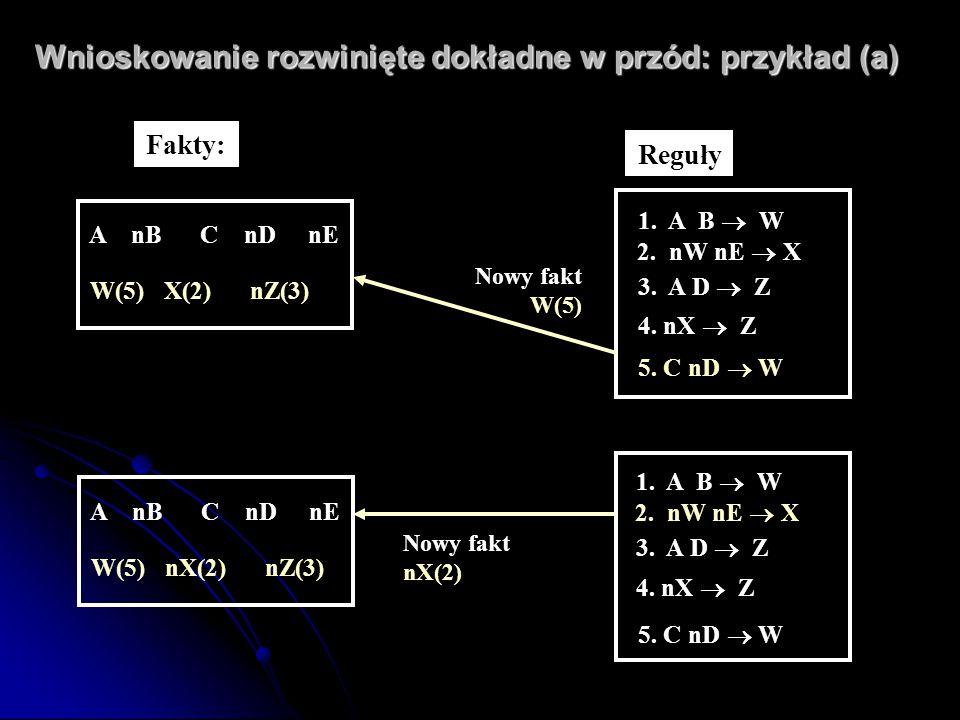 Wnioskowanie rozwinięte dokładne w przód: przykład (a) A nB C nD nE W(5) nX(2) nZ(3) 1. A B  W 2. nW nE  X 3. A D  Z 4. nX  Z 5. C nD  W Re