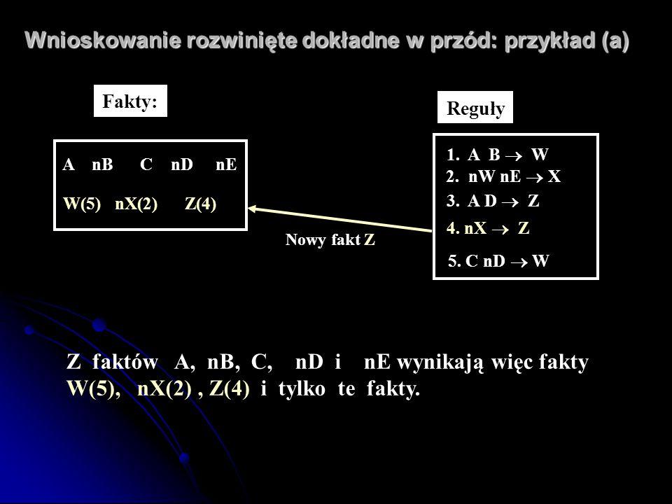 Wnioskowanie rozwinięte dokładne w przód: przykład (a) Z faktów A, nB, C, nD i nE wynikają więc fakty W(5), nX(2), Z(4) i tylko te fakty. Reguły 1. A
