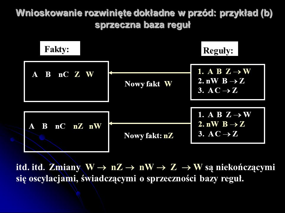 Wnioskowanie rozwinięte dokładne w przód: przykład (b) sprzeczna baza reguł Wnioskowanie rozwinięte dokładne w przód: przykład (b) sprzeczna baza regu