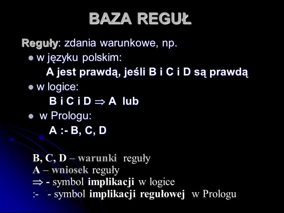 BAZA REGUŁ Reguły: zdania warunkowe, np. Reguły: zdania warunkowe, np. w języku polskim: A jest prawdą, jeśli B i C i D są prawdą w logice: B i C i D