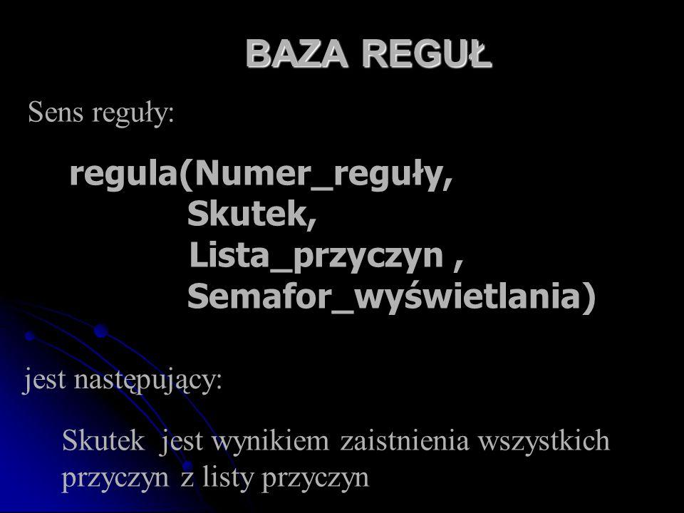BAZA REGUŁ regula(Numer_reguły, Skutek, Lista_przyczyn, Semafor_wyświetlania) Sens reguły: Skutek jest wynikiem zaistnienia wszystkich przyczyn z list