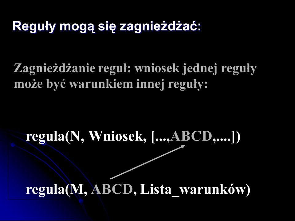 Reguły mogą się zagnieżdżać: Zagnieżdżanie reguł: wniosek jednej reguły może być warunkiem innej reguły: regula(N, Wniosek, [...,ABCD,....]) regula(M,