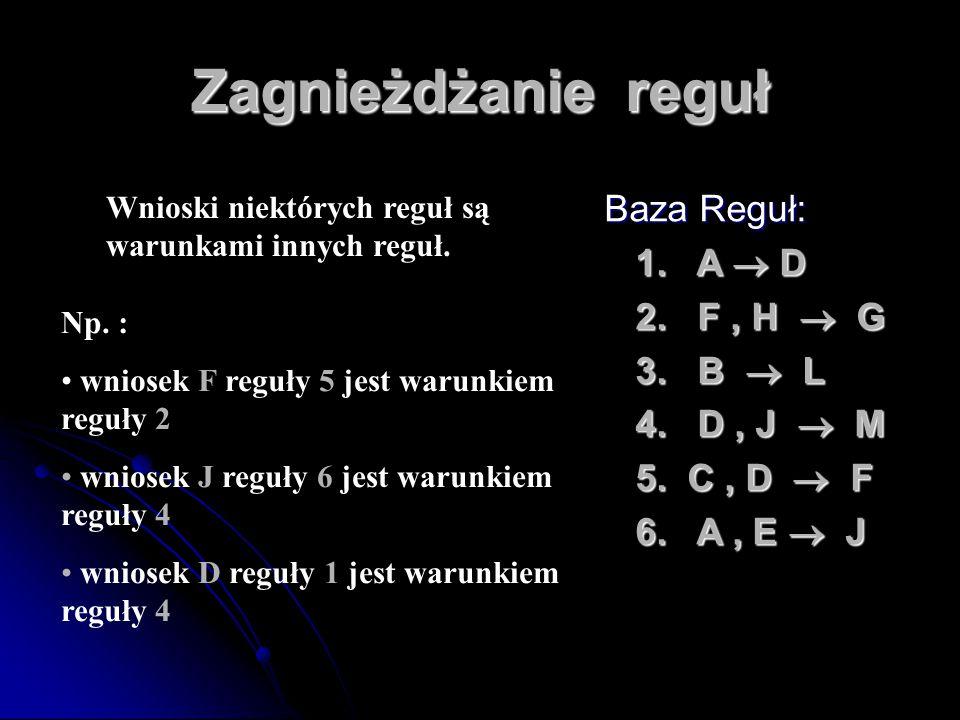Zagnieżdżanie reguł Baza Reguł: 1. A  D 1. A  D 2. F, H  G 2. F, H  G 3. B  L 3. B  L 4. D, J  M 4. D, J  M 5. C, D  F 5. C, D  F 6. A, E 