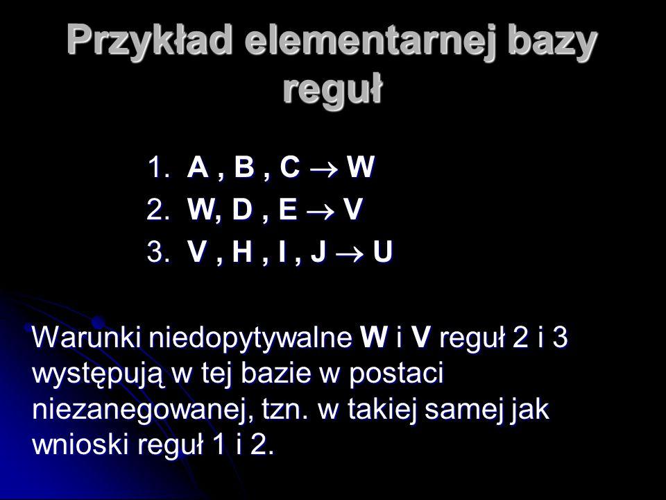 Przykład elementarnej bazy reguł 1. A, B, C  W 1. A, B, C  W 2. W, D, E  V 2. W, D, E  V 3. V, H, I, J  U 3. V, H, I, J  U Warunki niedopytywaln