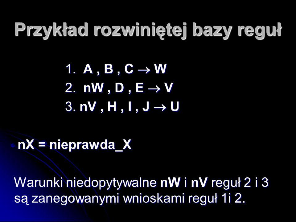 Przykład rozwiniętej bazy reguł 1. A, B, C  W 1. A, B, C  W 2. nW, D, E  V 2. nW, D, E  V 3. nV, H, I, J  U 3. nV, H, I, J  U nX = nieprawda_X n