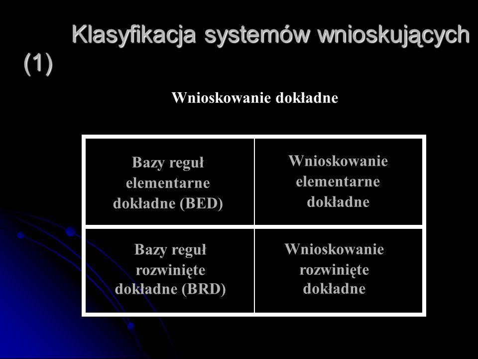 Klasyfikacja systemów wnioskujących (1) Klasyfikacja systemów wnioskujących (1) Bazy reguł rozwinięte dokładne (BRD) Wnioskowanie elementarne dokładne