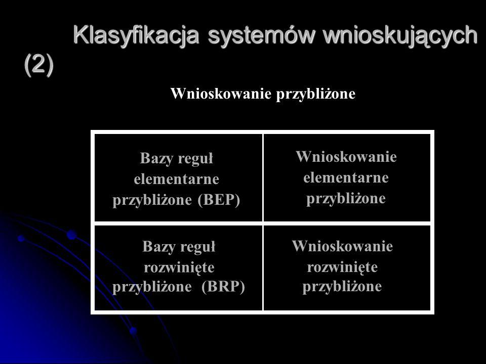 Klasyfikacja systemów wnioskujących (2) Klasyfikacja systemów wnioskujących (2) Bazy reguł rozwinięte przybliżone (BRP) Wnioskowanie elementarne przyb