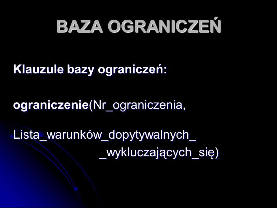 BAZA OGRANICZEŃ Klauzule bazy ograniczeń: Klauzule bazy ograniczeń: ograniczenie(Nr_ograniczenia, Lista_warunków_dopytywalnych_ ograniczenie(Nr_ograni