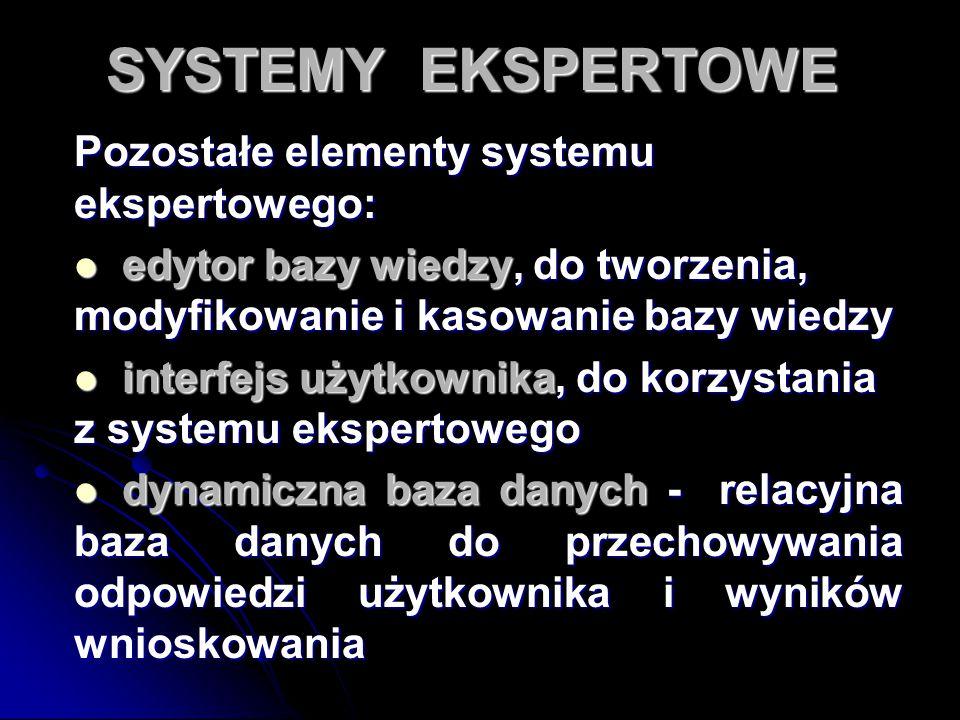 SYSTEMY EKSPERTOWE Pozostałe elementy systemu ekspertowego: edytor bazy wiedzy, do tworzenia, modyfikowanie i kasowanie bazy wiedzy edytor bazy wiedzy