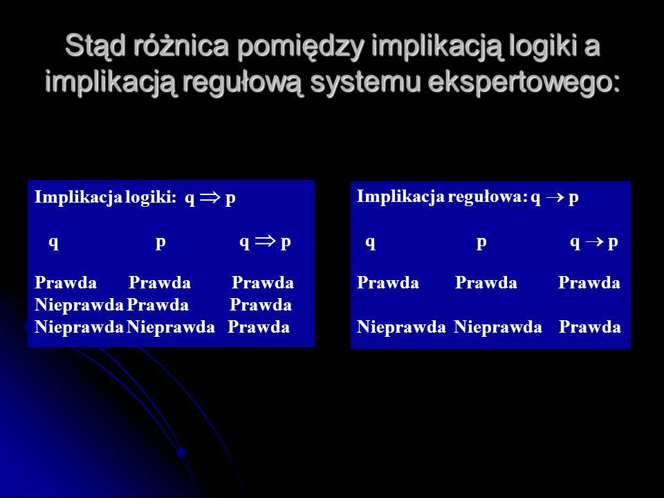 Stąd różnica pomiędzy implikacją logiki a implikacją regułową systemu ekspertowego: Implikacja logiki: q  p q p q  p Prawda Prawda Prawda Nieprawda