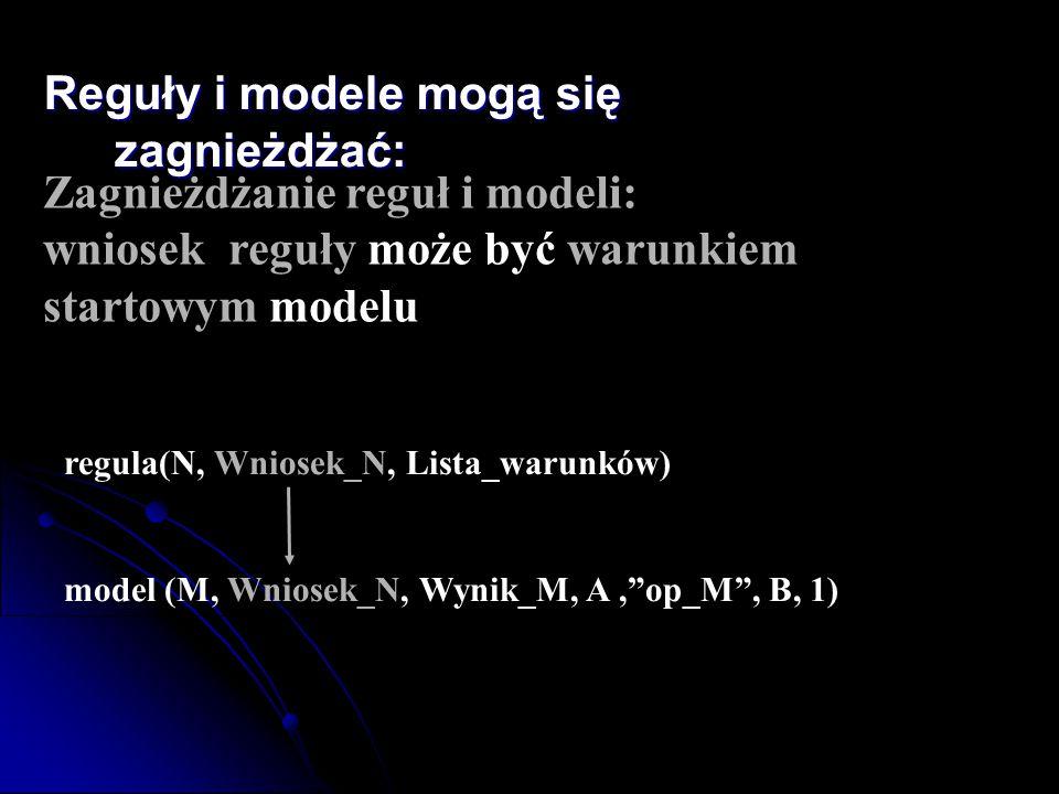 Reguły i modele mogą się zagnieżdżać: Zagnieżdżanie reguł i modeli: wniosek reguły może być warunkiem startowym modelu regula(N, Wniosek_N, Lista_waru
