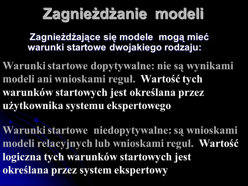 Zagnieżdżające się modele mogą mieć warunki startowe dwojakiego rodzaju: Zagnieżdżające się modele mogą mieć warunki startowe dwojakiego rodzaju: Waru